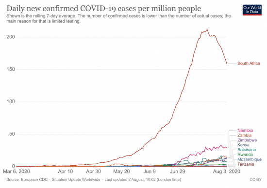 Covid-19 cases in Africa graph