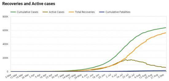 Covid-19-Zahlen in Südafrika: Genesungen und aktive Krankheitsfälle in Südafrika